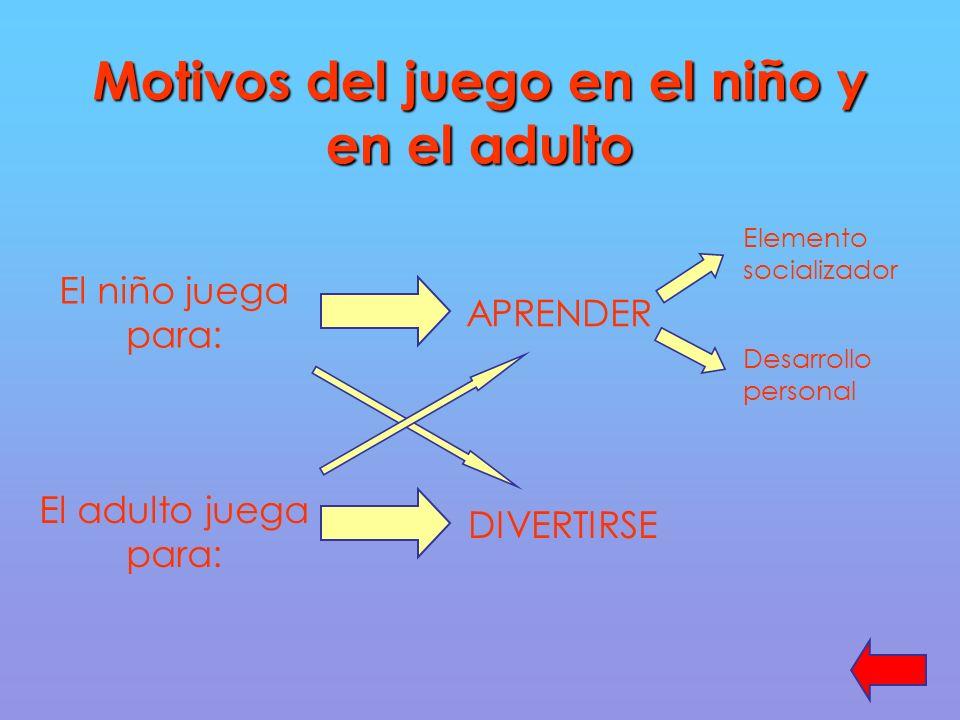 Motivos del juego en el niño y en el adulto