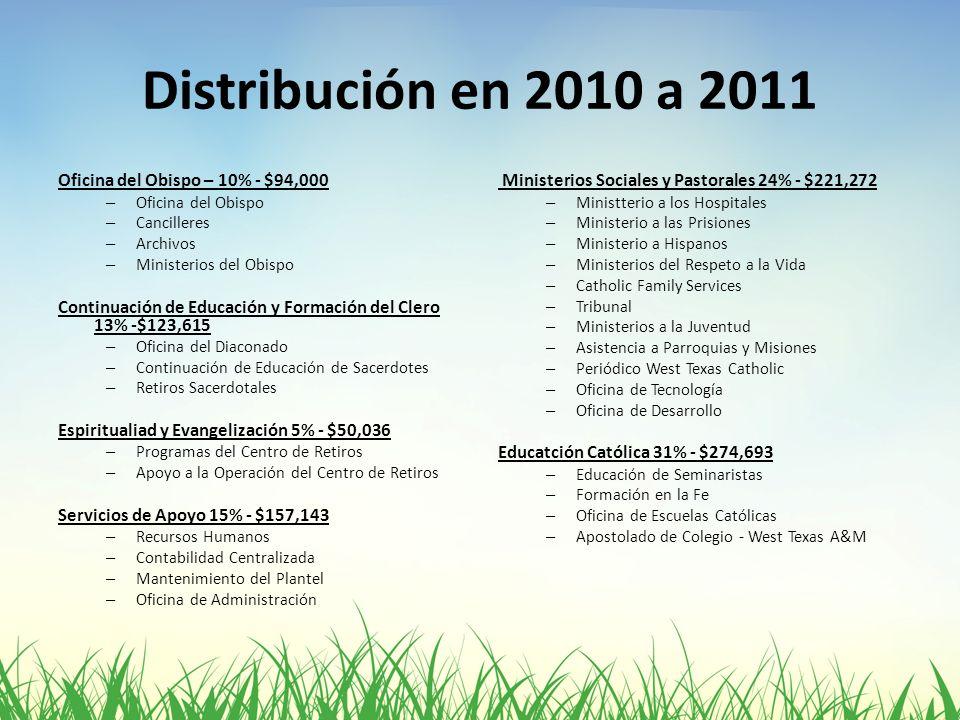 Distribución en 2010 a 2011 Oficina del Obispo – 10% - $94,000