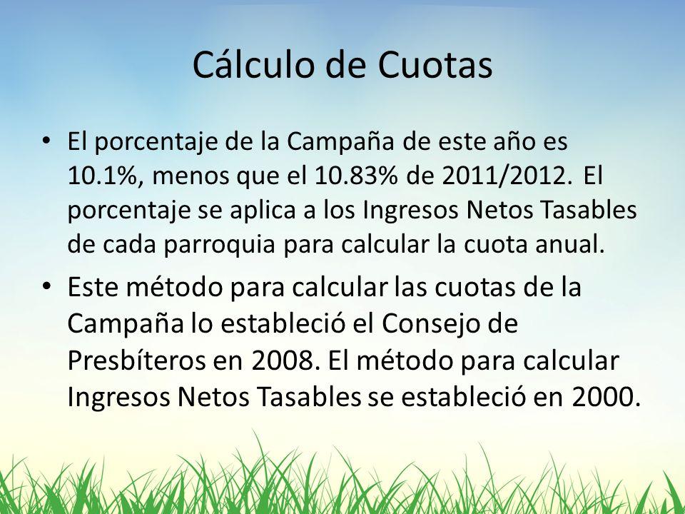 Cálculo de Cuotas