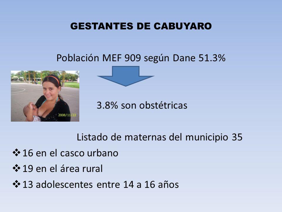 Población MEF 909 según Dane 51.3%