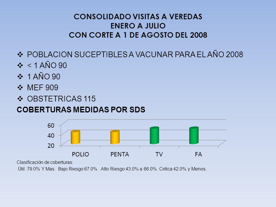 POBLACION SUCEPTIBLES A VACUNAR PARA EL AÑO 2008 < 1 AÑO 90
