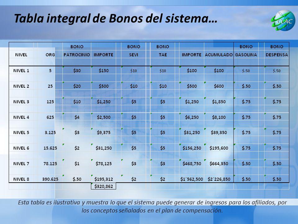 Tabla integral de Bonos del sistema…