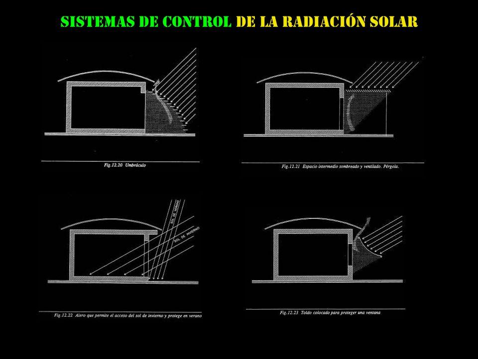 Sistemas de CONTROL De la RADIACIÓN solar