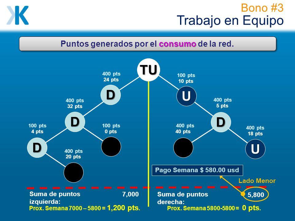Puntos generados por el consumo de la red.