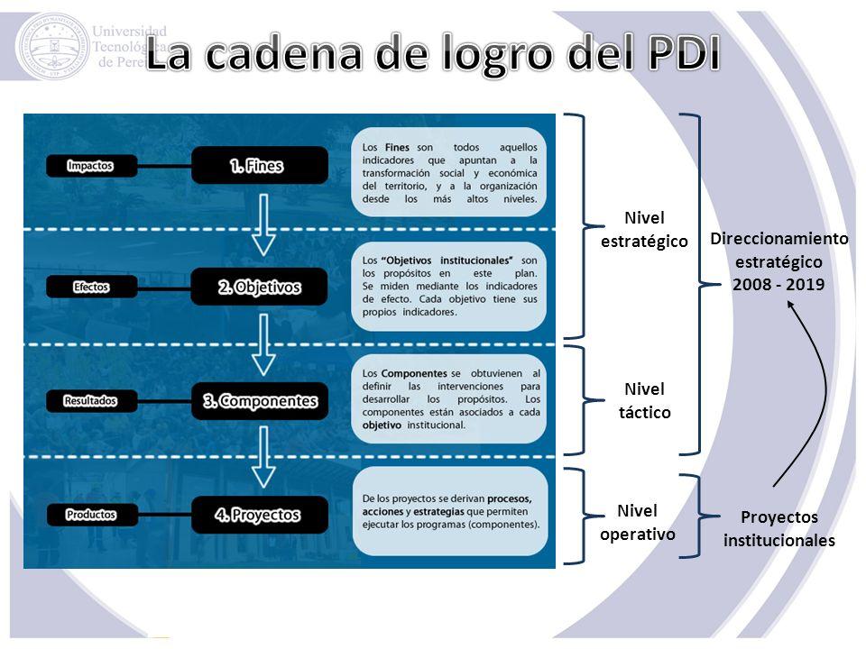 La cadena de logro del PDI