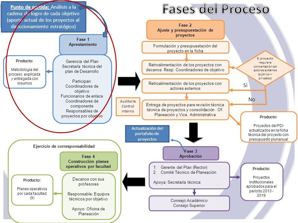 Fase 1 Aprestamiento. Gerencia del Plan. Secretaría técnica del plan de Desarrollo. Participan: Coordinadores de objetivo.