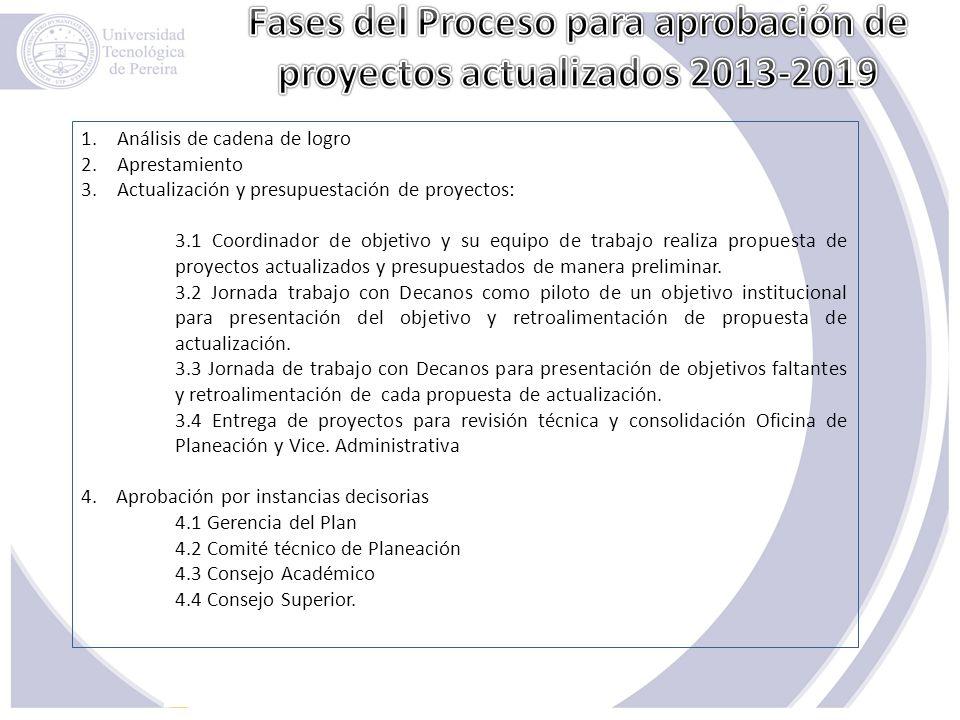 Fases del Proceso para aprobación de proyectos actualizados 2013-2019