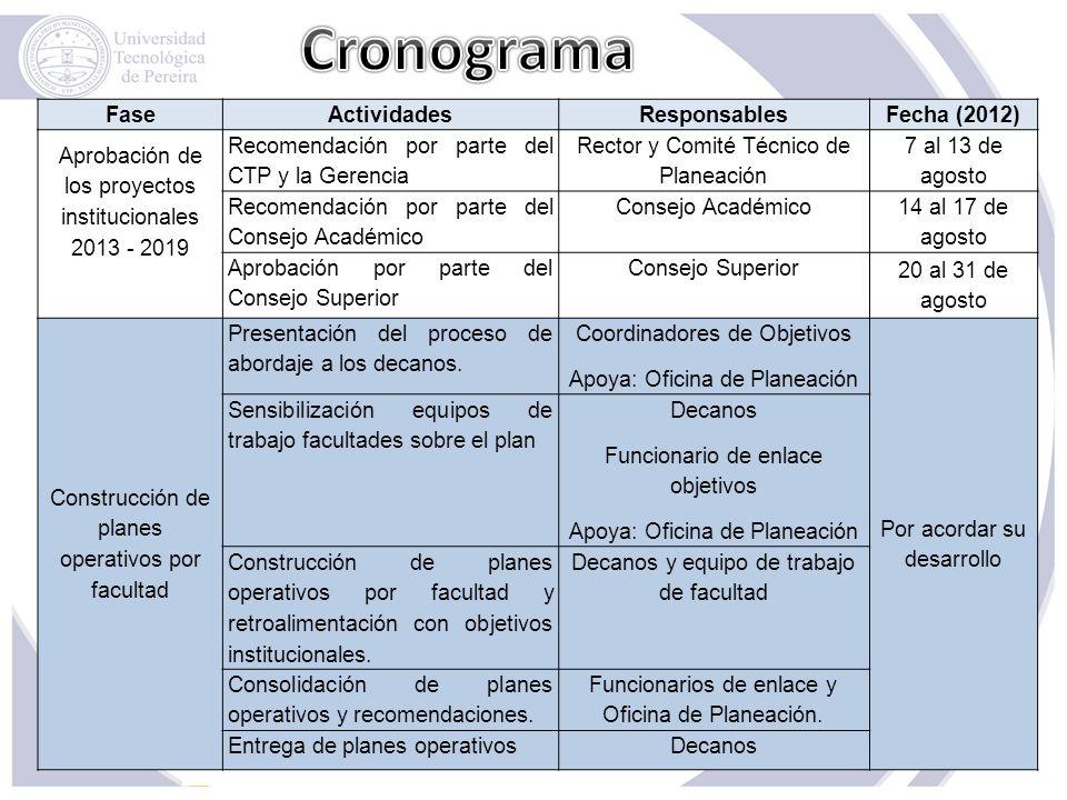 Cronograma Fase Actividades Responsables Fecha (2012)