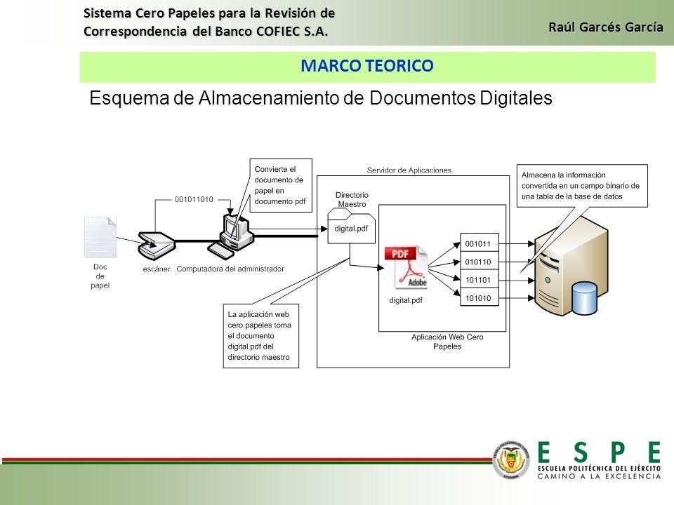 Esquema de Almacenamiento de Documentos Digitales