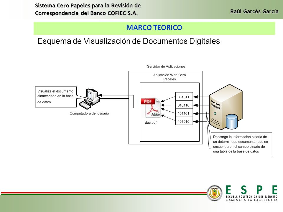 Esquema de Visualización de Documentos Digitales