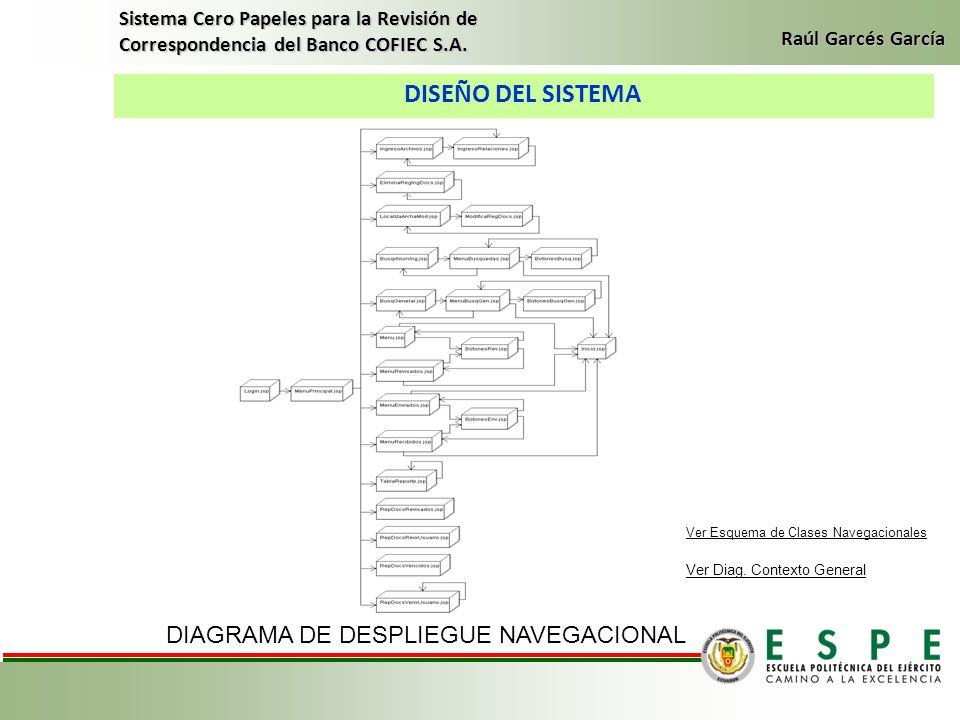 DIAGRAMA DE DESPLIEGUE NAVEGACIONAL