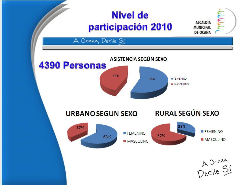 Nivel de participación 2010