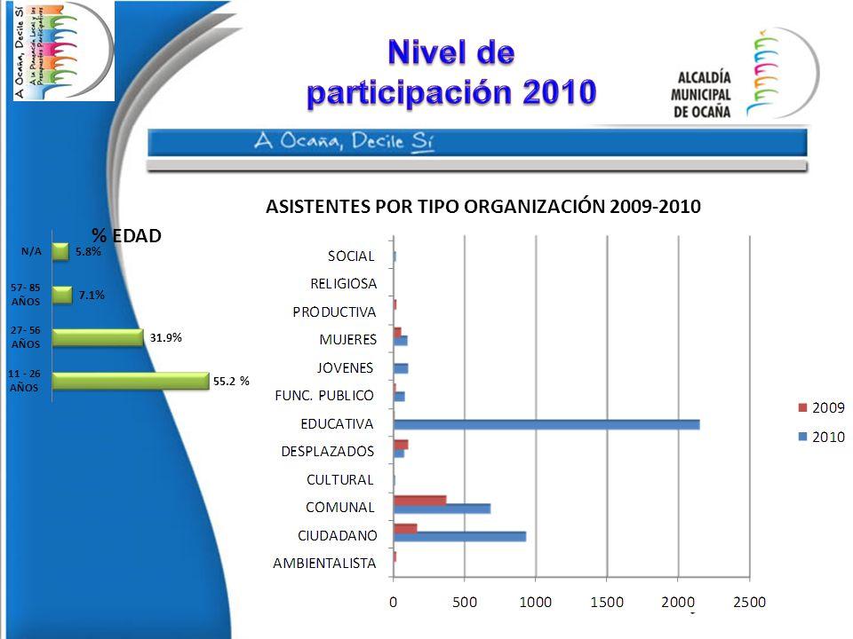 Nivel de participación 2010 ASISTENTES POR TIPO ORGANIZACIÓN 2009-2010