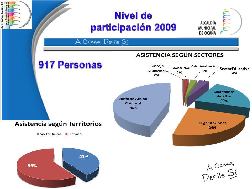Nivel de participación 2009