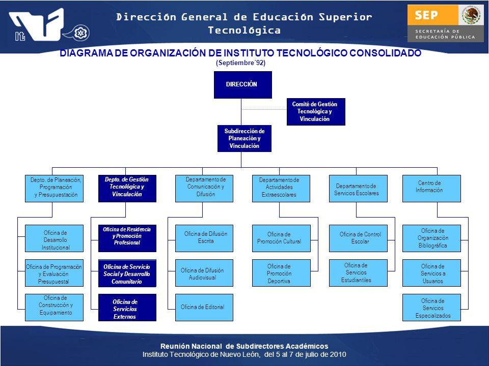 DIAGRAMA DE ORGANIZACIÓN DE INSTITUTO TECNOLÓGICO CONSOLIDADO