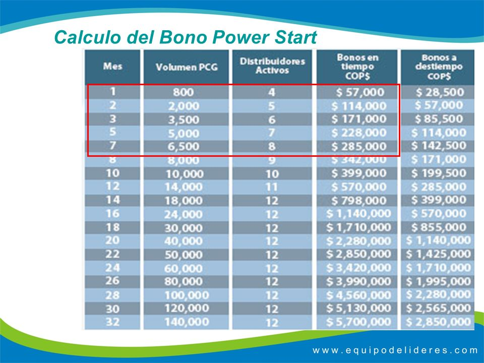 Calculo del Bono Power Start