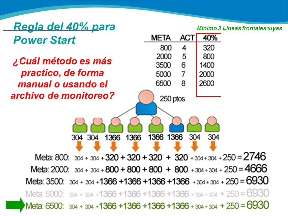 Regla del 40% para Power Start