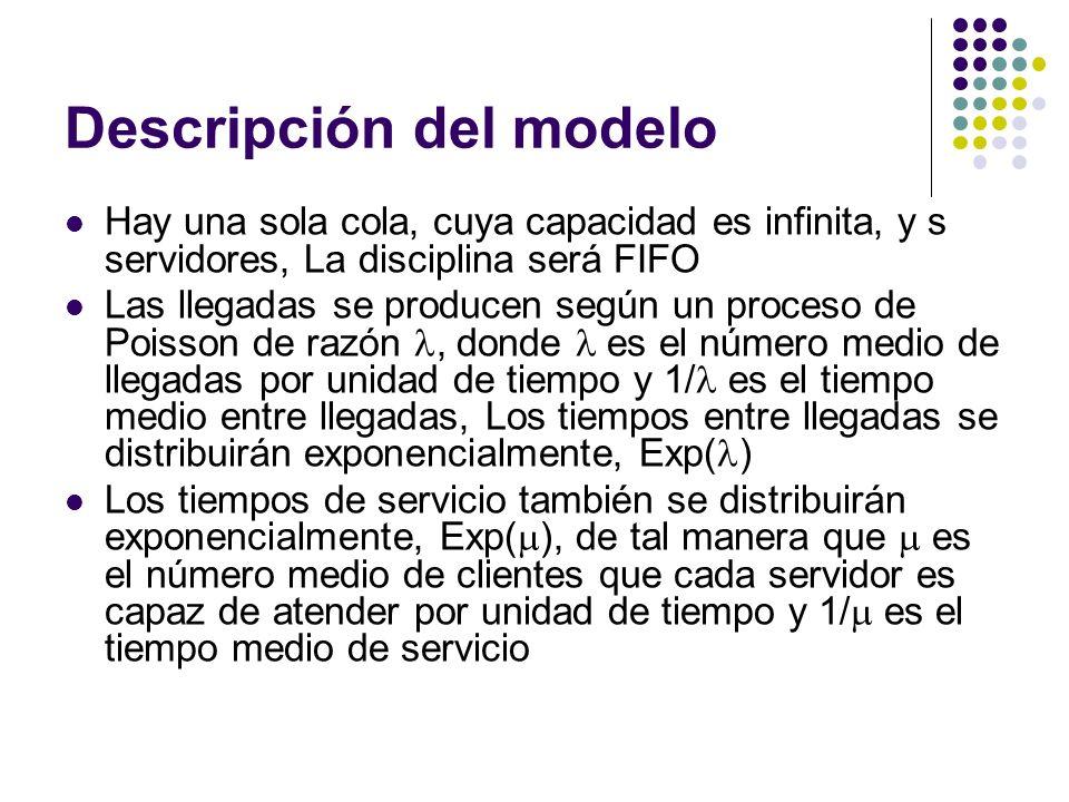 Descripción del modelo