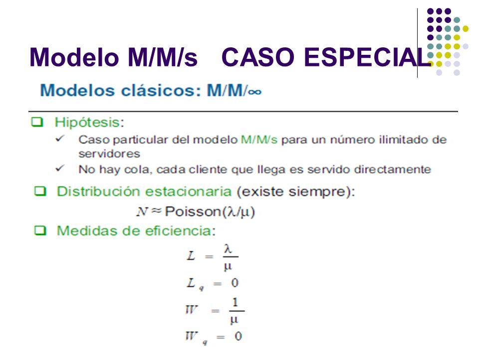 Modelo M/M/s CASO ESPECIAL
