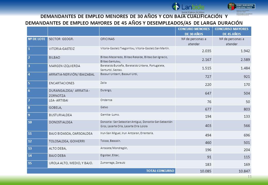 CONCURO MENORES DE 30 AÑOS CONCURSO MAYORES DE 45 AÑOS