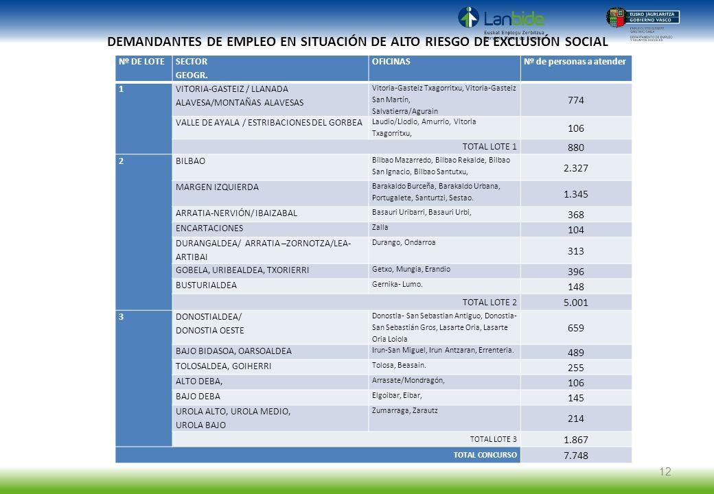 DEMANDANTES DE EMPLEO EN SITUACIÓN DE ALTO RIESGO DE EXCLUSIÓN SOCIAL