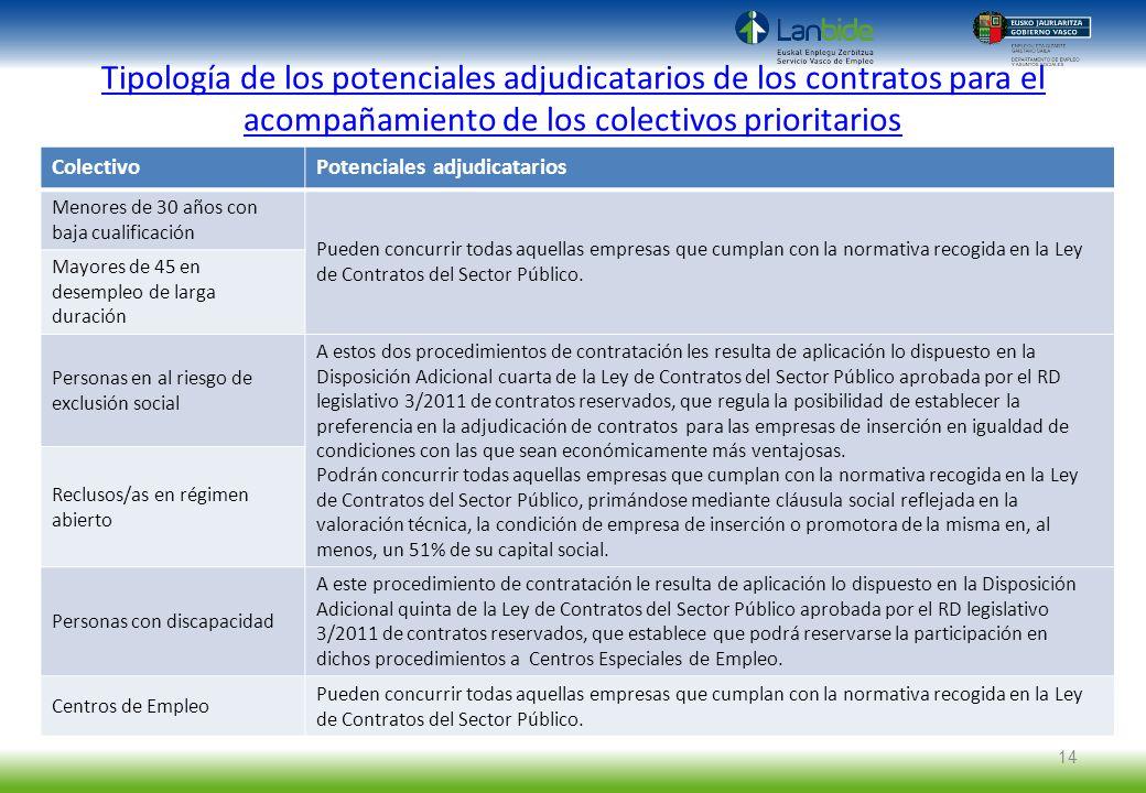 Tipología de los potenciales adjudicatarios de los contratos para el acompañamiento de los colectivos prioritarios
