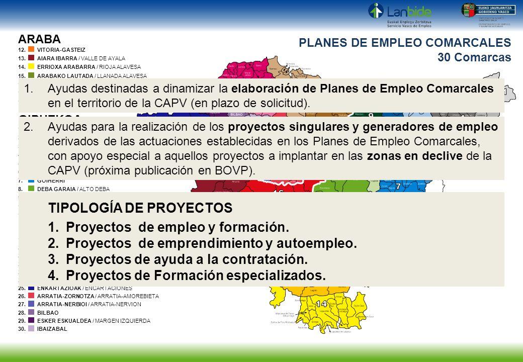TIPOLOGÍA DE PROYECTOS Proyectos de empleo y formación.
