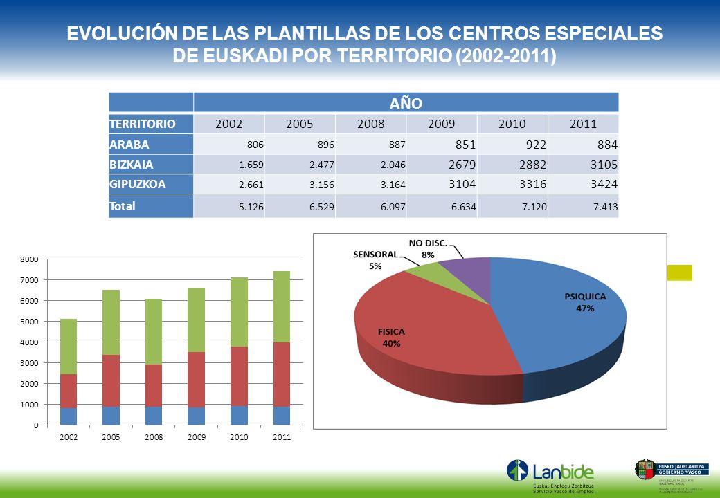 EVOLUCIÓN DE LAS PLANTILLAS DE LOS CENTROS ESPECIALES DE EUSKADI POR TERRITORIO (2002-2011)