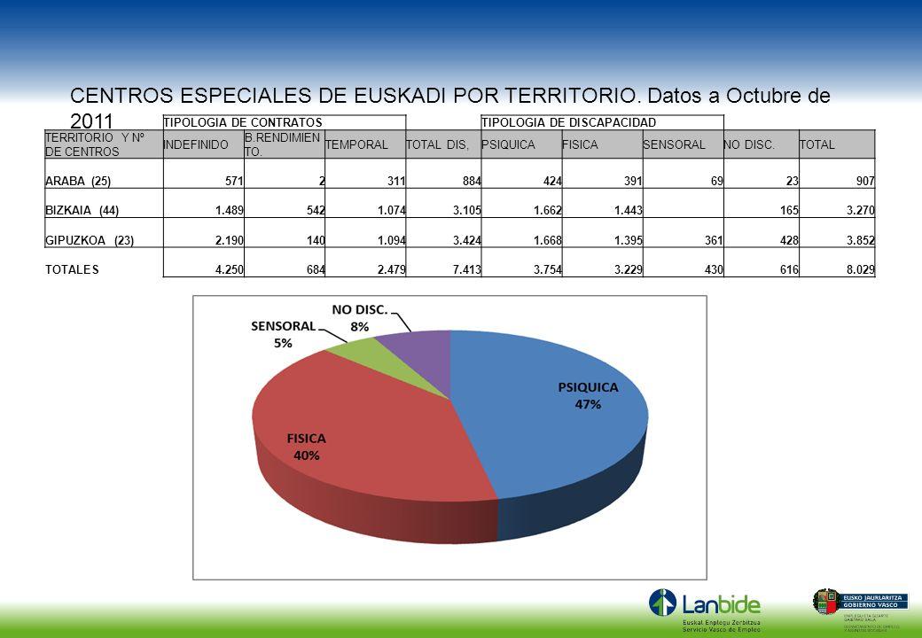 CENTROS ESPECIALES DE EUSKADI POR TERRITORIO. Datos a Octubre de 2011