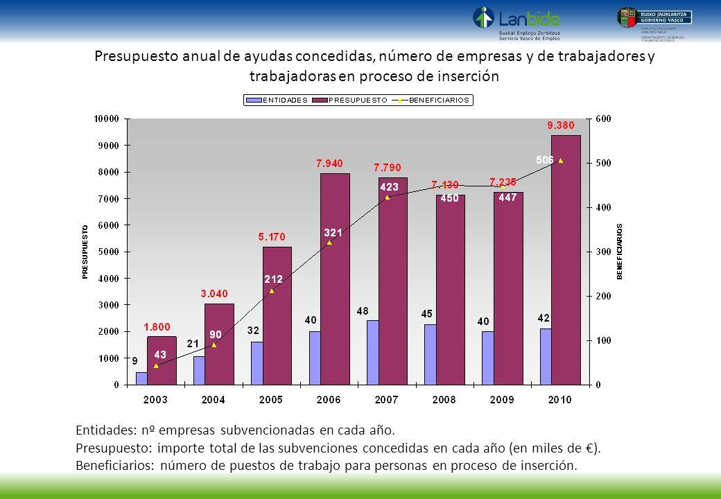 Presupuesto anual de ayudas concedidas, número de empresas y de trabajadores y trabajadoras en proceso de inserción
