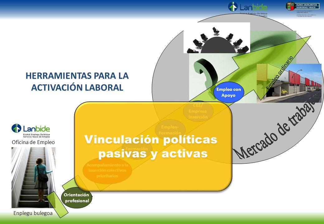 HERRAMIENTAS PARA LA ACTIVACIÓN LABORAL Vinculación políticas