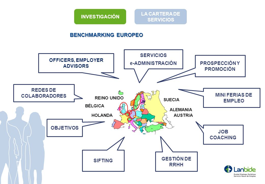 BENCHMARKING EUROPEO INVESTIGACIÓN LA CARTERA DE SERVICIOS SERVICIOS