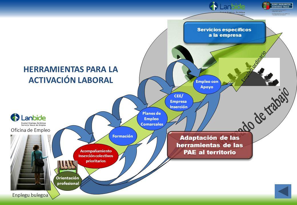 Servicios específicos HERRAMIENTAS PARA LA ACTIVACIÓN LABORAL