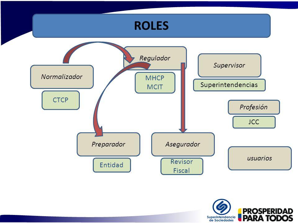 ROLES Regulador Supervisor Normalizador MHCP MCIT Superintendencias