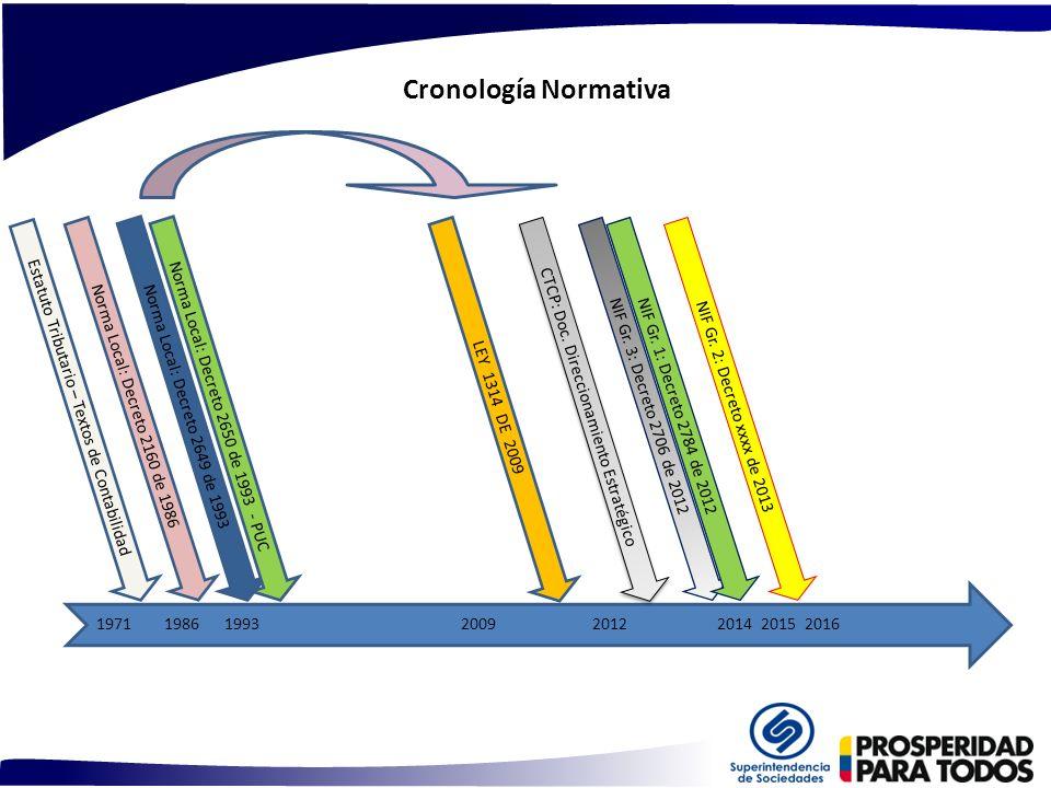 Cronología Normativa Estatuto Tributario – Textos de Contabilidad