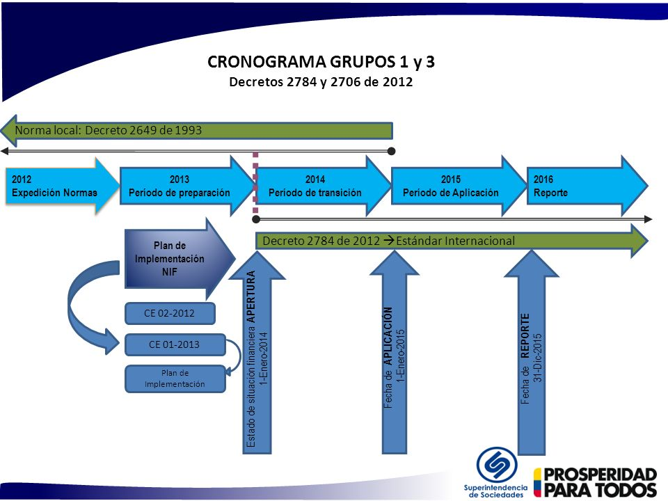 CRONOGRAMA GRUPOS 1 y 3 Decretos 2784 y 2706 de 2012