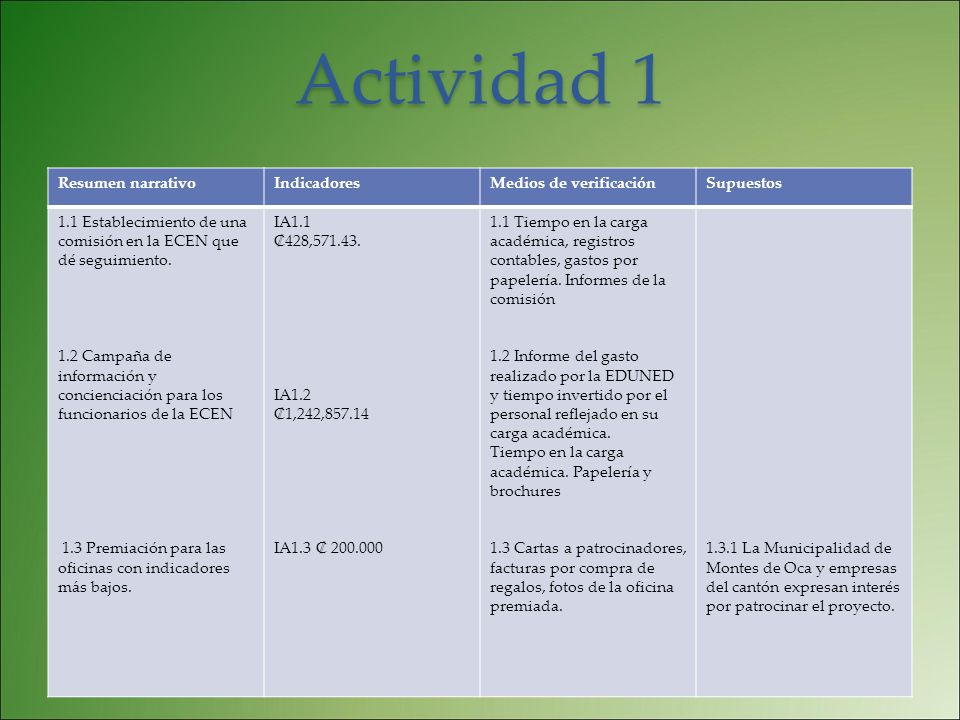 Actividad 1 Resumen narrativo Indicadores Medios de verificación