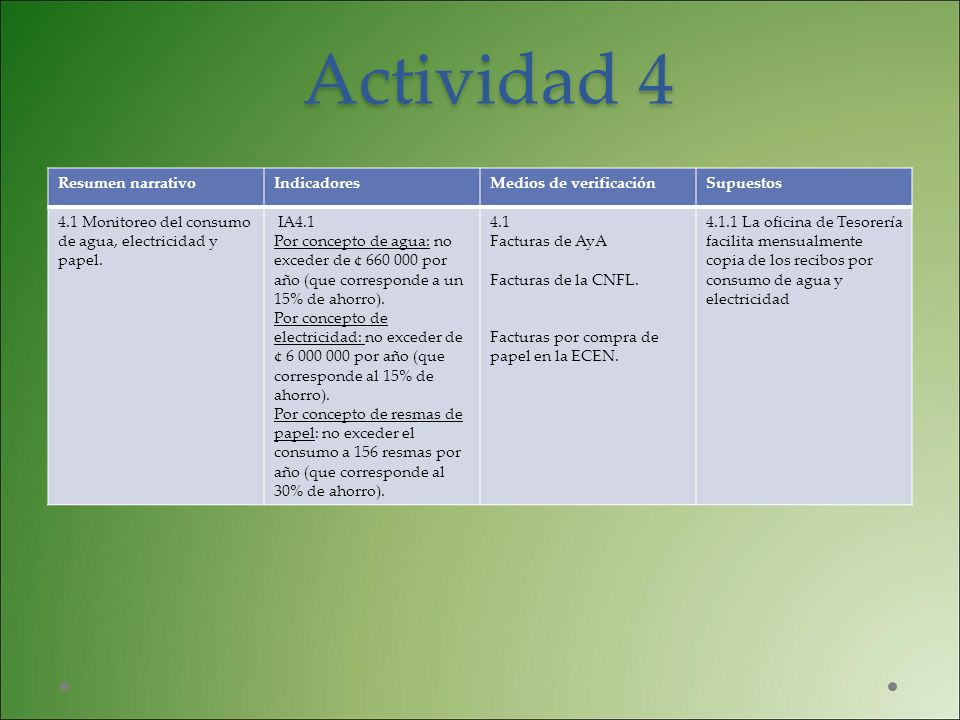 Actividad 4 Resumen narrativo Indicadores Medios de verificación