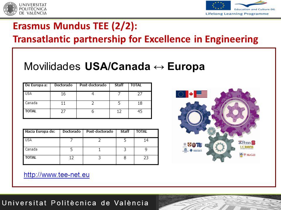 Movilidades USA/Canada ↔ Europa