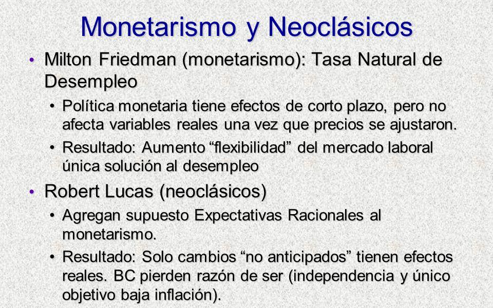 Monetarismo y Neoclásicos