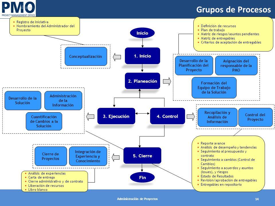 Grupos de Procesos Inicio 1. Inicio 2. Planeación 3. Ejecución