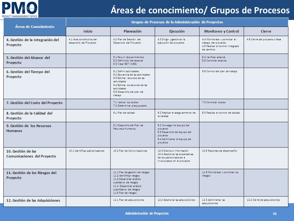 Áreas de conocimiento/ Grupos de Procesos