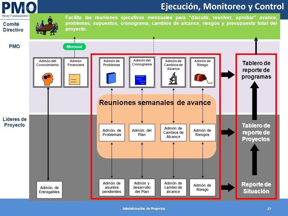 Ejecución, Monitoreo y Control
