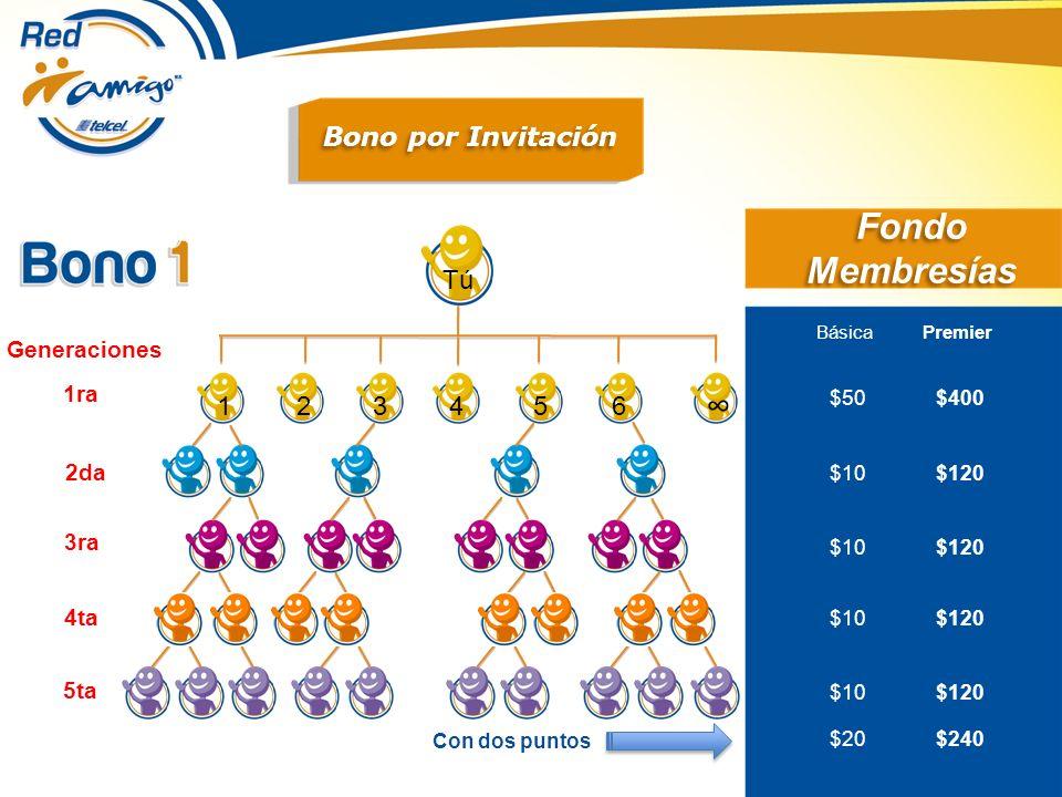 Fondo Membresías ∞ Bono por Invitación Tú 1 2 3 4 5 6 Generaciones 1ra