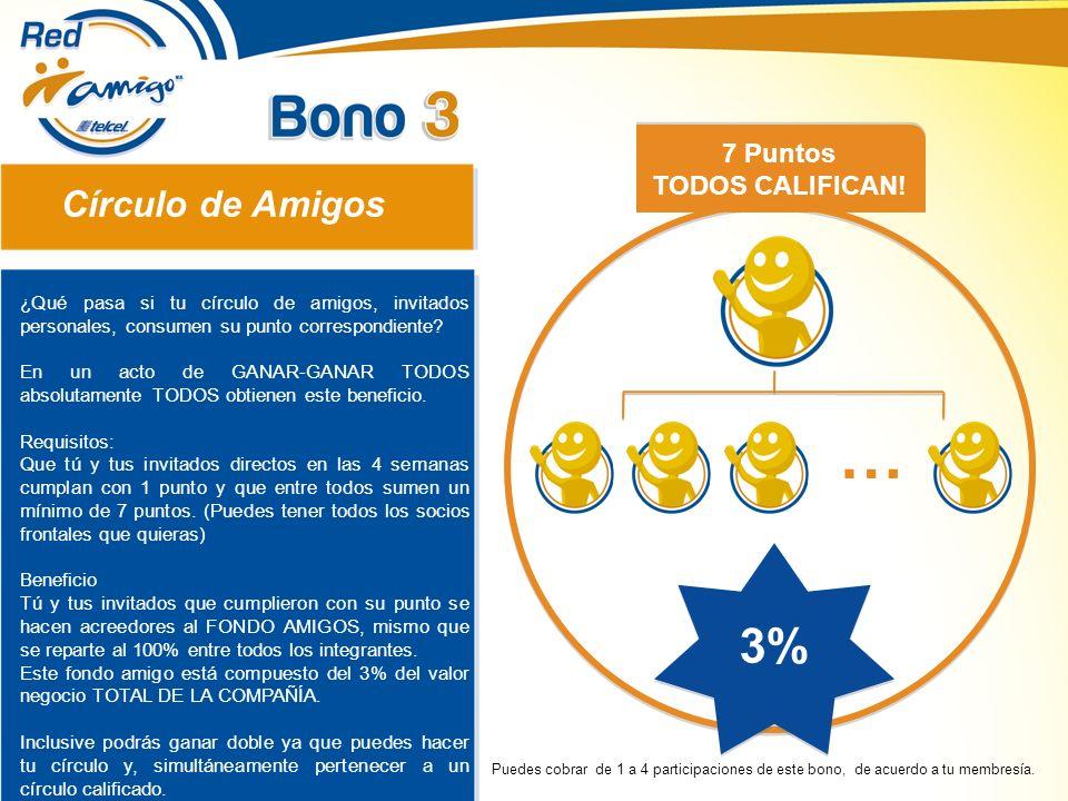 … 3% Círculo de Amigos 7 Puntos TODOS CALIFICAN!