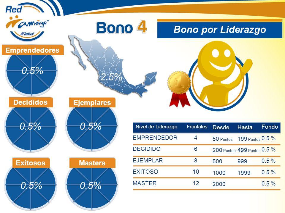 Bono por Liderazgo 0.5% 2.5% 0.5% 0.5% 0.5% 0.5% Emprendedores