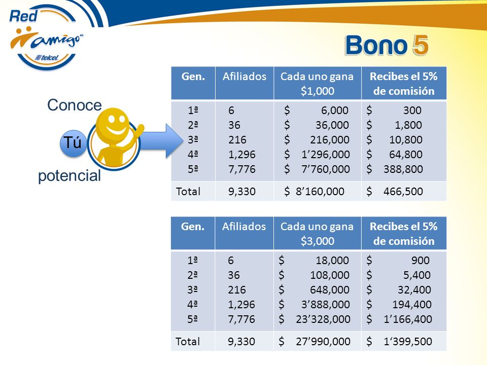 Conoce Tú potencial Gen. Afiliados Cada uno gana $1,000 Recibes el 5%