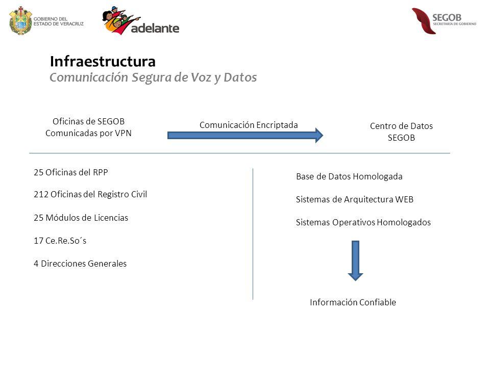 Infraestructura Comunicación Segura de Voz y Datos