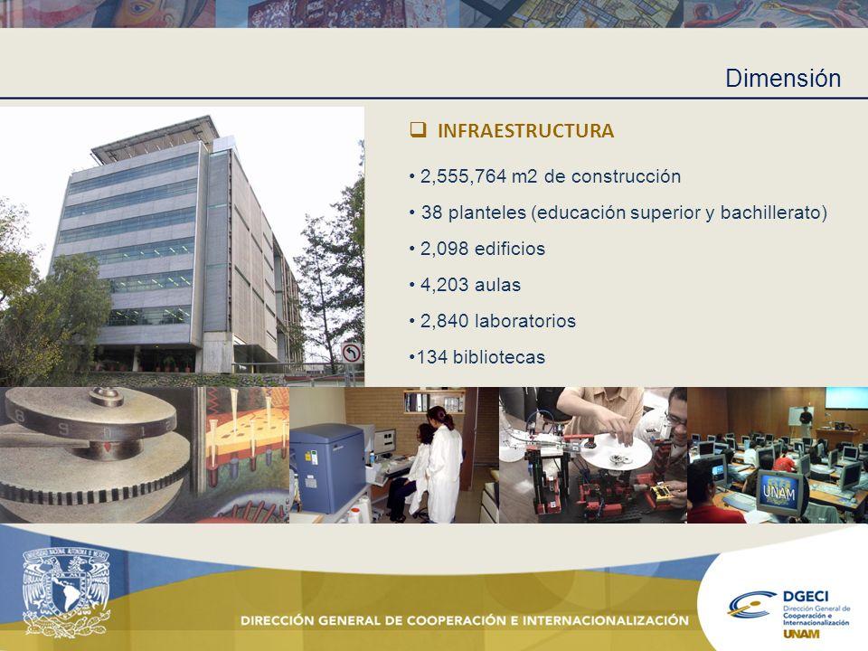 Dimensión INFRAESTRUCTURA • 2,555,764 m2 de construcción
