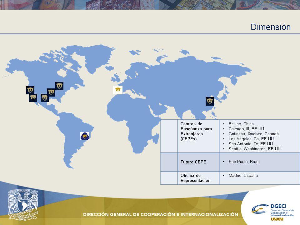 Dimensión Centros de Enseñanza para Extranjeros (CEPEs) Beijing, China